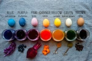 What to use for each natural dye.